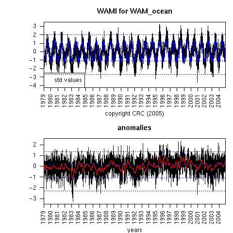 West African Monsoon Index (WAMI)